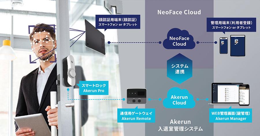 NECのクラウド型顔認証サービス「Bio-IDiom Services for スマートロック」(旧:NeoFace Cloudスマートロックサービス)とAPI連携