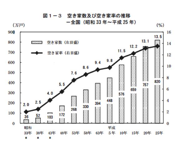 空き家数及び空き家率の推移